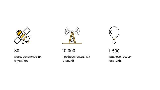 МатриксНетМетеум Метеорологические исследования и прогнозирования … модель 1 модель N Метеонаблюдения Яндекс.Карты