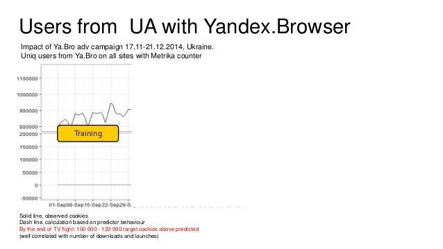 Есть ли влияние на поисковое поведение? ▌ Гипотеза: поставив себе Яндекс.Браузер, человек начинает искать Яндексом чаще, ч...