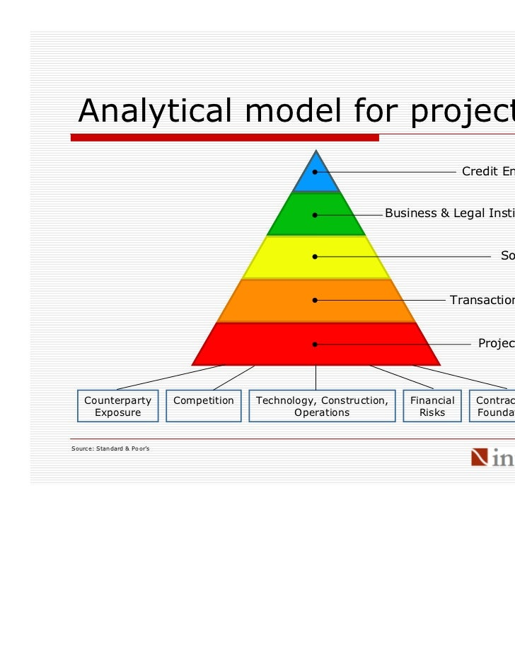 Hse Introduction To Project Finance