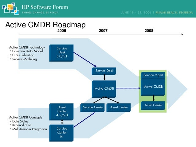 The Essential Guide For Automating Cmdb Population And