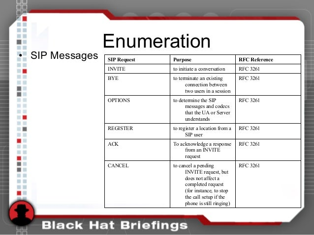 Enumeration • SIP Messages RFC 3261to cancel a pending INVITE request, but does not affect a completed request (for instan...