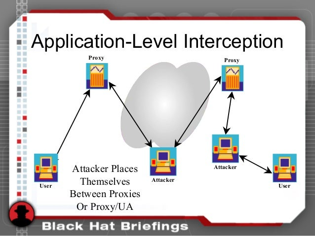 Application-Level Interception User User Attacker Attacker Proxy Proxy Attacker Places Themselves Between Proxies Or Proxy...