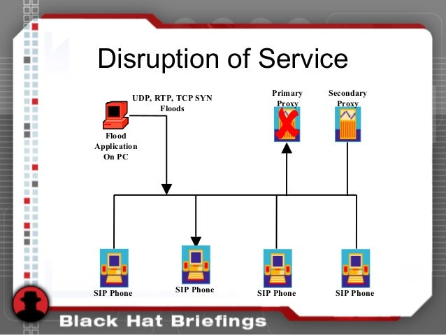 Disruption of Service SIP Phone Flood Application On PC UDP, RTP, TCP SYN Floods Primary Proxy Secondary Proxy SIP Phone S...