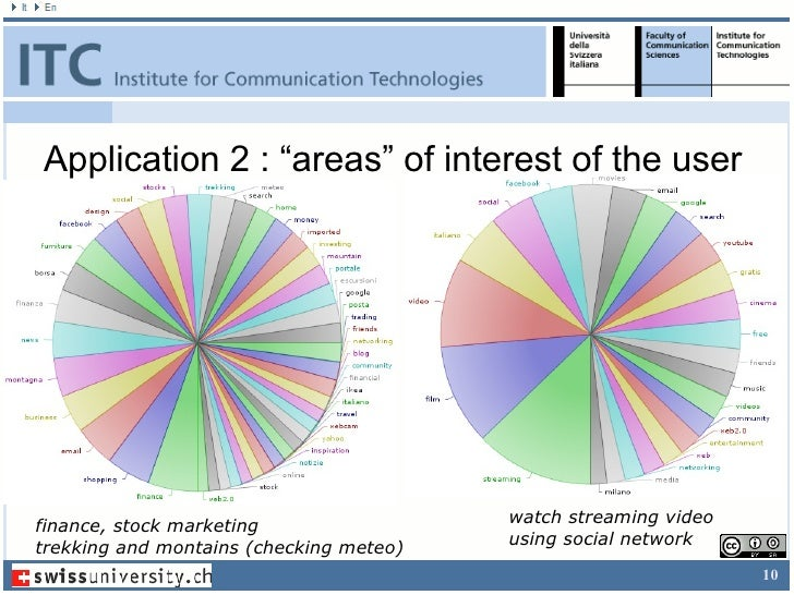 Introduction & Context <ul><li>ELearning and Technology Enhanced Learning