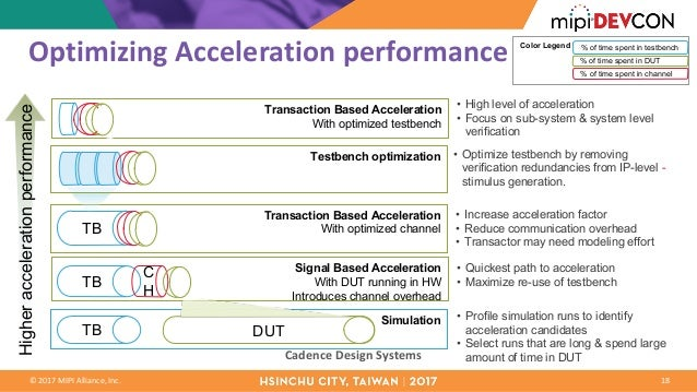 MPI DevCon Hsinchu City 2017: Accelerating System Level