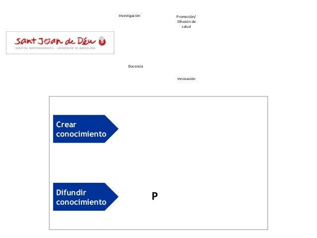 Crear conocimiento Difundir conocimiento Asistencia Promoción/ Difusión de salud Investigación Docencia Innovación DP I i A