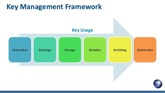Secure Your Encryption with HSM Slide 8