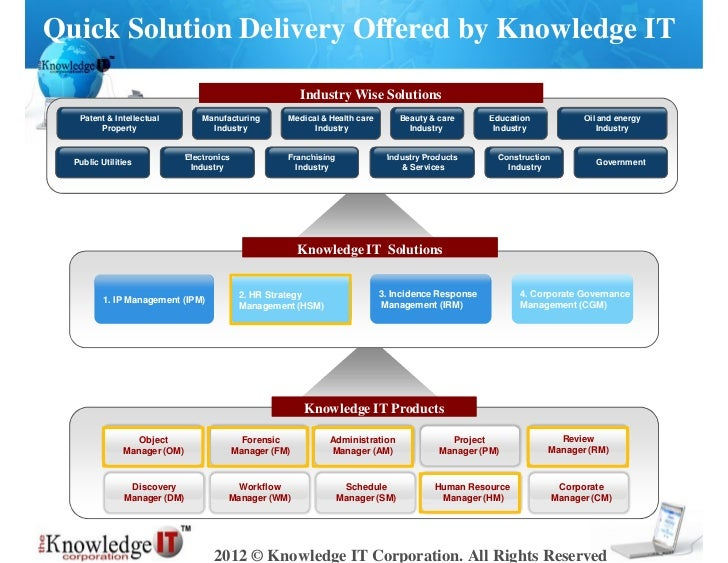 Quick Solution Delivery Offered by Knowledge IT                                                           Industry Wise So...