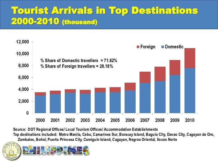 Philippines Tourism Overview And Directions 2011 2016
