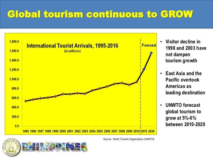 Tourism in philippine essay