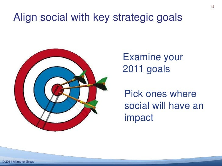 Level of strategy (corporate, biz unit, brand)