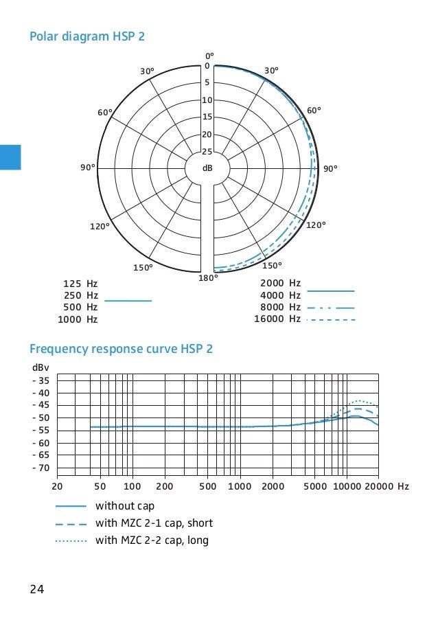 Sennheiser HSP 2-EW Headset oni-directional microphone