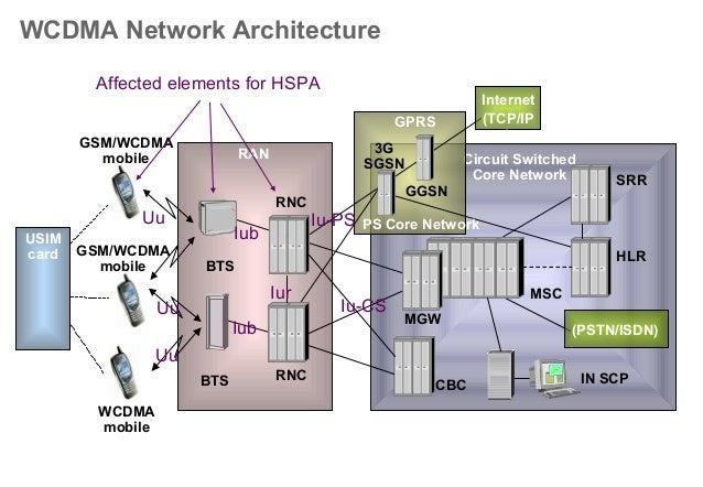 HSPA Essentials Slide 3
