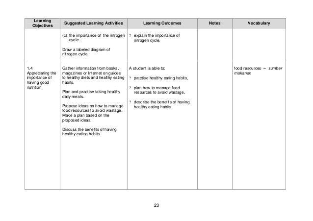 Science curriculum specifications form 5 nitrogen cycle kitar nitrogen 31 ccuart Choice Image