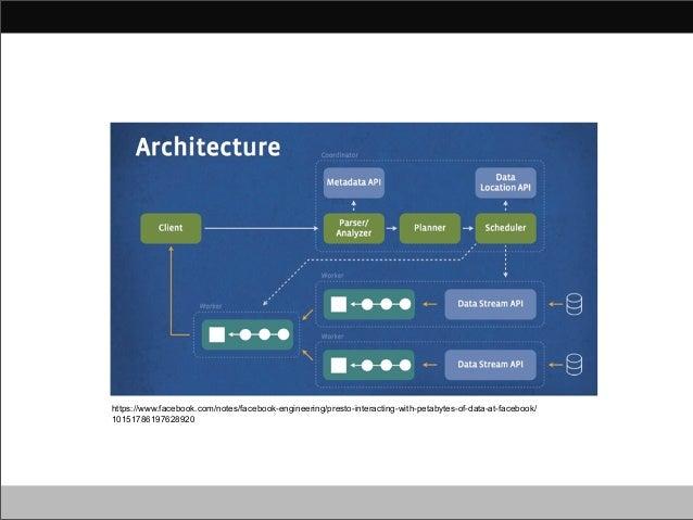 Hadoop Source Code Reading #15 in Japan - Presto Slide 2