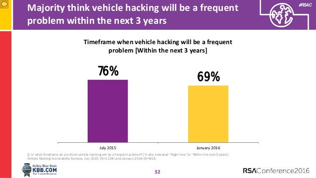 Braking the Connected Car: The Future of Vehicle Vulnerabilities