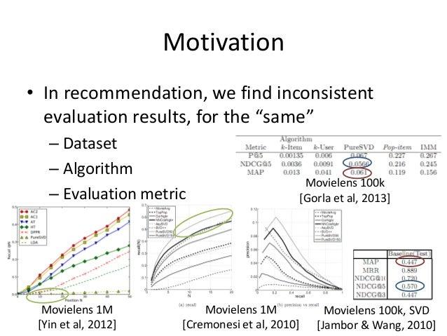 """Motivation  • In recommendation, we find inconsistent  evaluation results, for the """"same""""  – Dataset  – Algorithm  – Evalu..."""