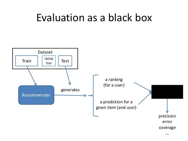 Evaluation as black boxes  Train  Test  Validation  Dataset  Recommender  generates  a ranking (for a user)  a prediction ...