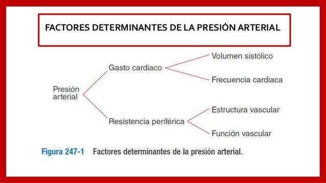 El mayor inconveniente de la utilización de síntomas de alta presión arterial