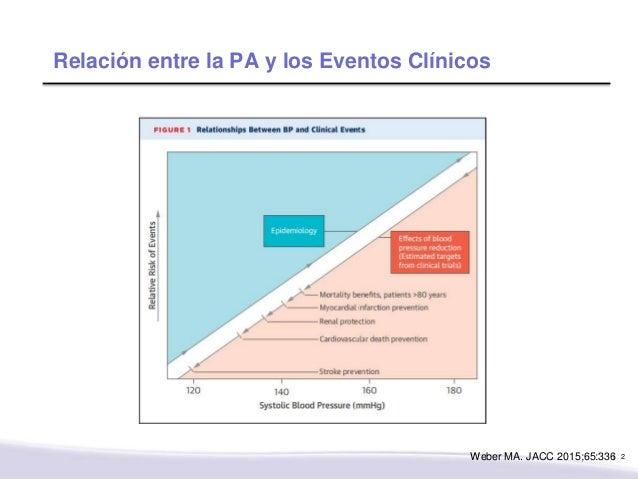 ¿Cuál es el objetivo de tensión arterial? Evidencia a favor de control intensivo? Slide 2
