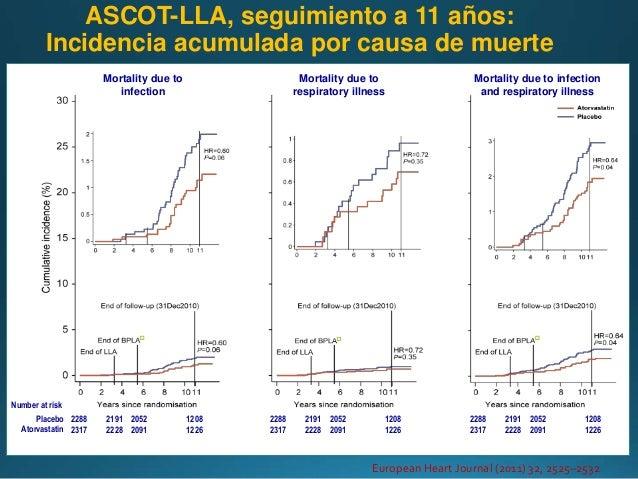 Hipertension Arterial basado en riesgo total