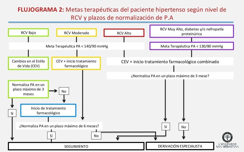 Cómo aprender a Hipertensión definicion A solo 15 minutos al día