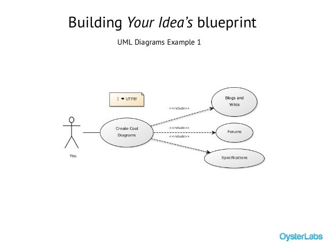 How to build a mobile app from ideation to launch building your ideas blueprint uml diagrams example 1 malvernweather Images