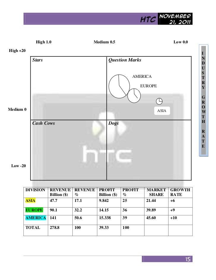 SWOT Analysis of HTC Corporation