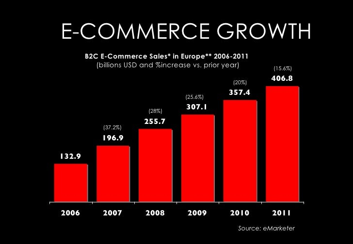 E-COMMERCE GROWTH         B2C E-Commerce Sales* in Europe** 2006-2011           (billions USD and %increase vs. prior year...