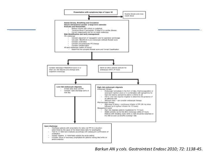 Abordaje inicial Barkun AN y cols. Gastrointest Endosc 2010; 72: 1138-45.