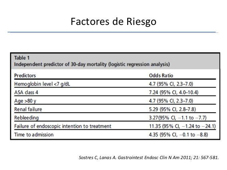 Factores de Riesgo Sostres C, Lanas A. Gastrointest Endosc Clin N Am 2011; 21: 567-581.