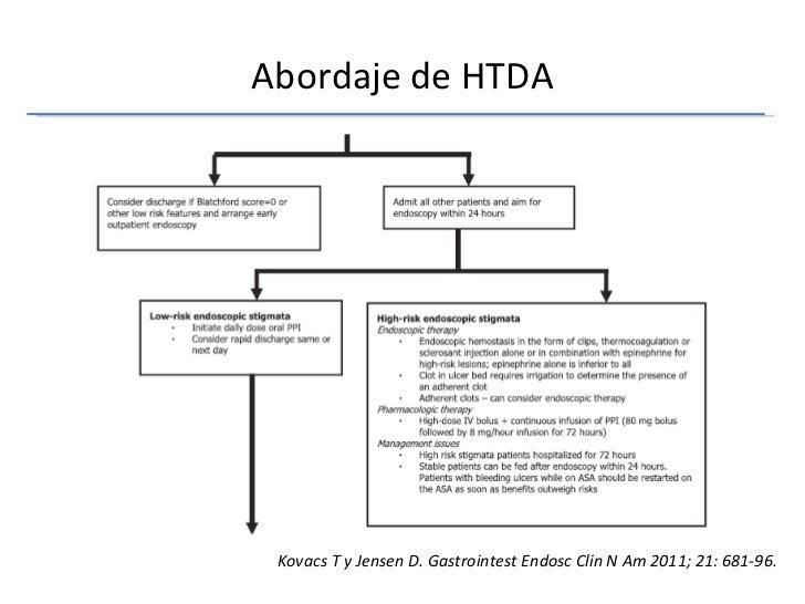 Abordaje de HTDA Kovacs T y Jensen D. Gastrointest Endosc Clin N Am 2011; 21: 681-96.