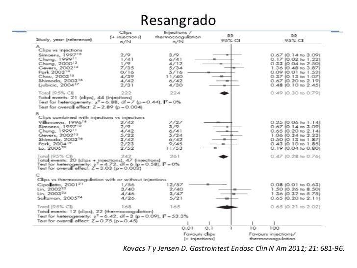 Resangrado Kovacs T y Jensen D. Gastrointest Endosc Clin N Am 2011; 21: 681-96.
