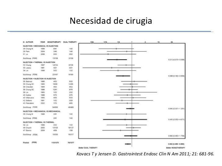 Necesidad de cirugia Kovacs T y Jensen D. Gastrointest Endosc Clin N Am 2011; 21: 681-96.