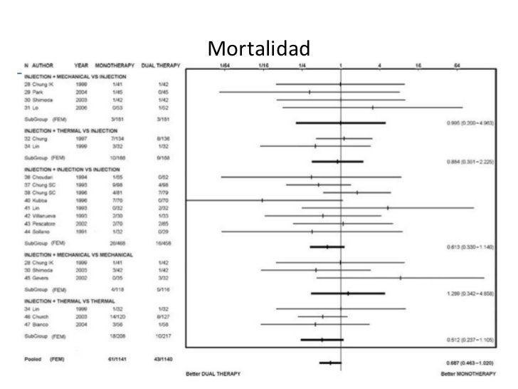 Mortalidad Kovacs T y Jensen D. Gastrointest Endosc Clin N Am 2011; 21: 681-96.