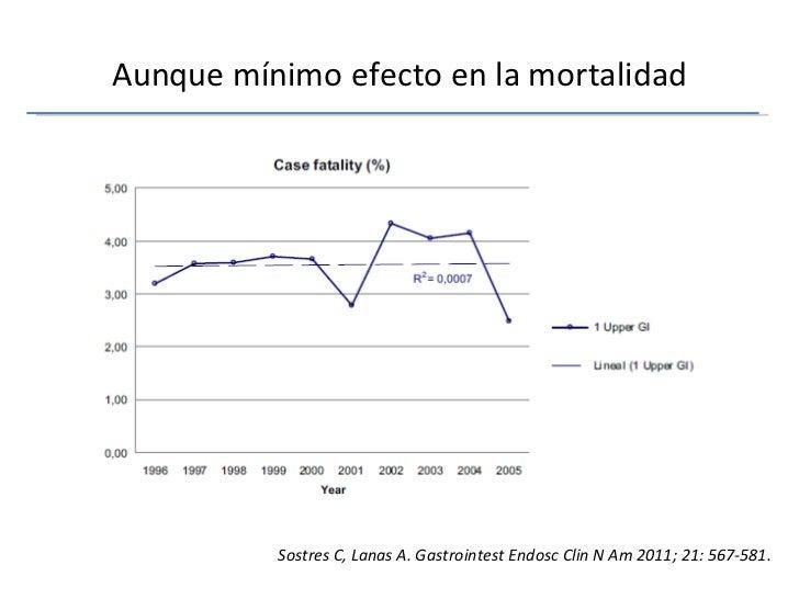 Aunque mínimo efecto en la mortalidad Sostres C, Lanas A. Gastrointest Endosc Clin N Am 2011; 21: 567-581.