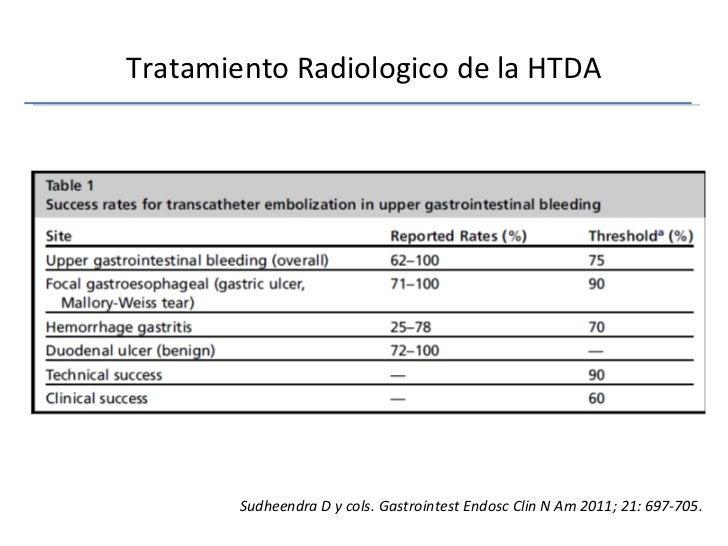Tratamiento Radiologico de la HTDA Sudheendra D y cols. Gastrointest Endosc Clin N Am 2011; 21: 697-705.