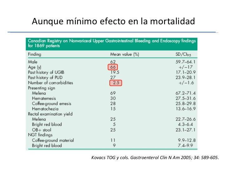 Aunque mínimo efecto en la mortalidad Kovacs TOG y cols. Gastroenterol Clin N Am 2005; 34: 589-605.