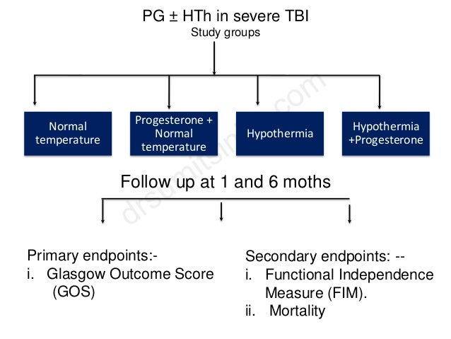PG ± HTh in severe TBI Study groups Normal temperature Progesterone + Normal temperature Hypothermia Hypothermia +Progeste...