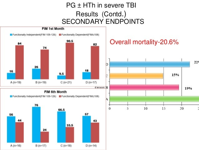 PG ± HTh in severe TBI Results (Contd.) SECONDARY ENDPOINTS Overall mortality-20.6%