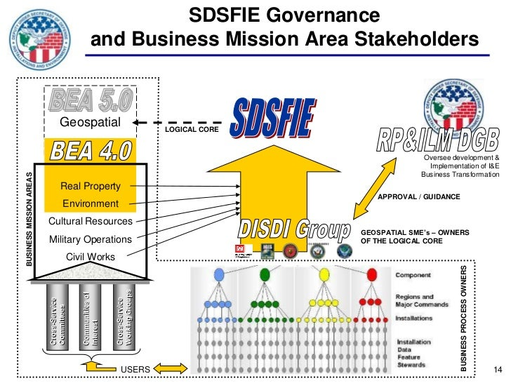 SDSFIE Governance                                                  and Business Mission Area Stakeholders                 ...