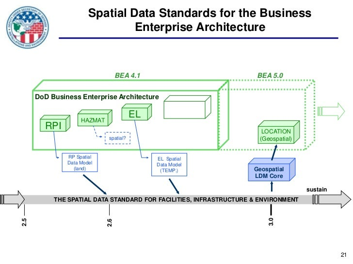 Spatial Data Standards for the Business                                Enterprise Architecture                            ...