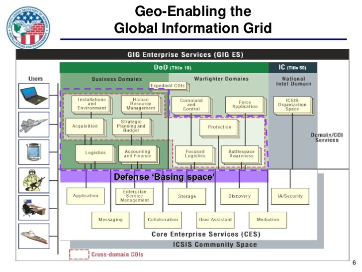"""Geo-Enabling theGlobal Information GridDefense """"Basing space""""                          6"""