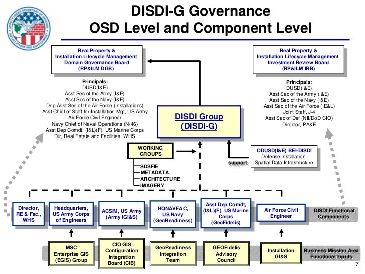 DISDI-G Governance                                   OSD Level and Component Level                              Real Prope...