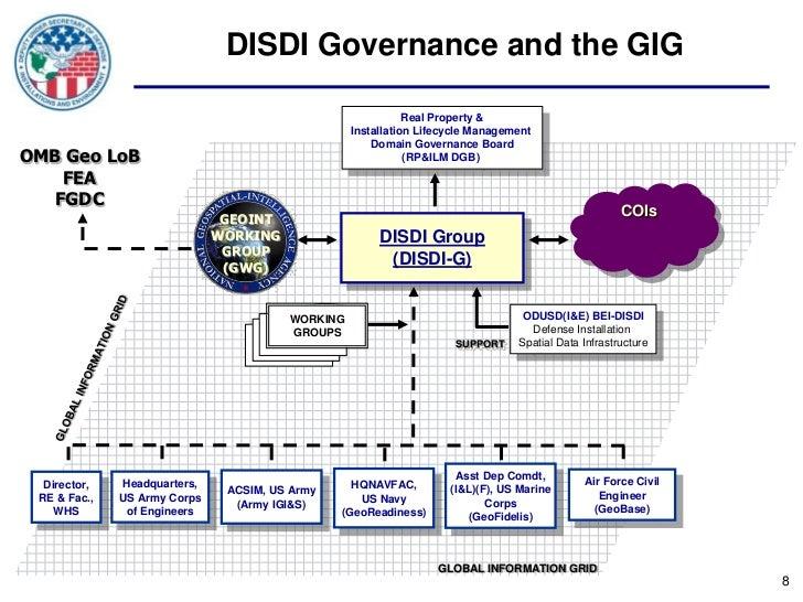 DISDI Governance and the GIG                                                             Real Property &                  ...