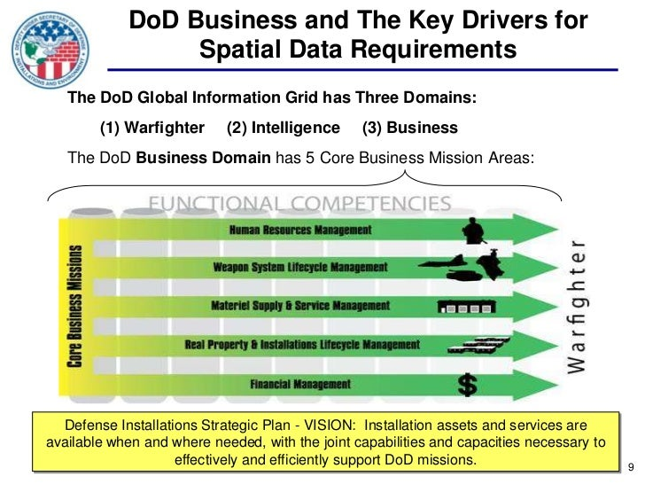 DoD Business and The Key Drivers for                 Spatial Data Requirements   The DoD Global Information Grid has Three...