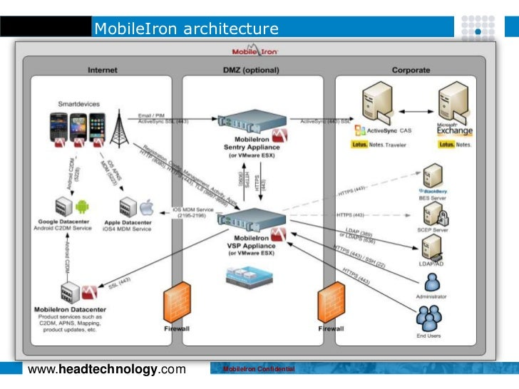 Mdm Security Management Mobileiron August 2012