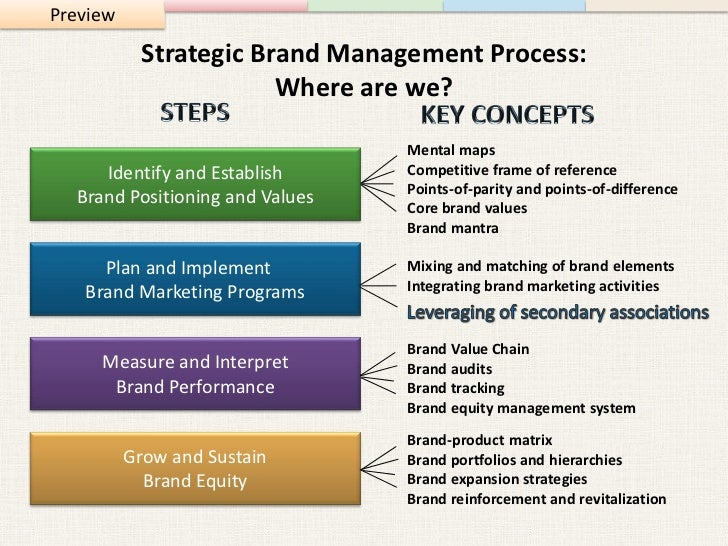 Strategic Brand Management: Building, Measuring, and Managing Brand E…