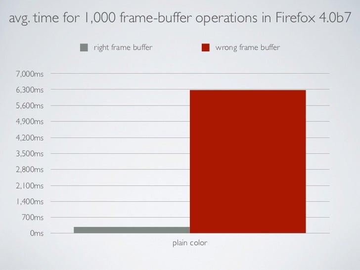 avg. time for 1,000 frame-buffer operations in Firefox 4.0b7              right frame buffer                 wrong frame b...