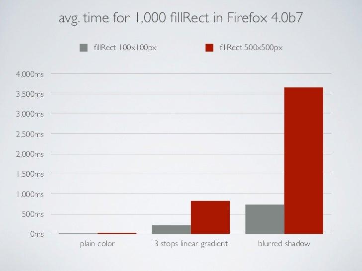 avg. time for 1,000 fillRect in Firefox 4.0b7                 fillRect 100x100px                   fillRect 500x500px4,000ms3...